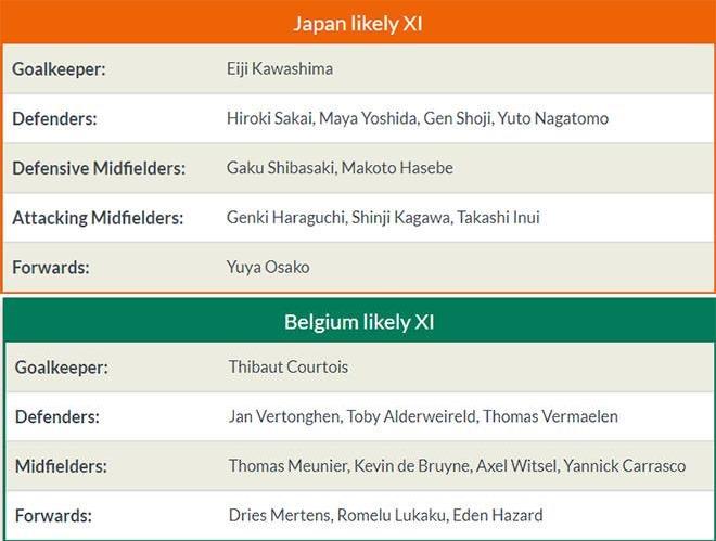 DỰ ĐOÁN và tỉ lệ cược: Bỉ - Nhật Bản - Bóng Đá