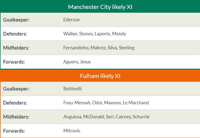 21h00 ngày 15/09, Man City vs Fulham - Bóng Đá