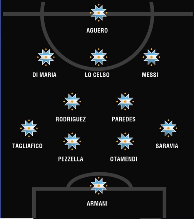 Aguero or Lautaro alongside Leo? How Messi's Argentina will line up at Copa America - Bóng Đá