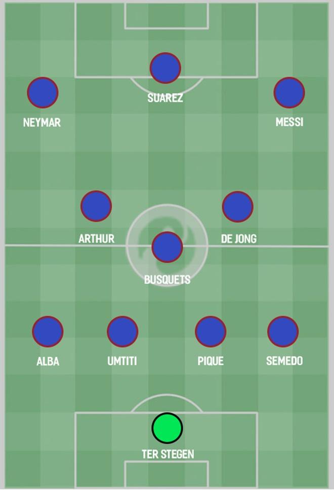 How Barcelona could line up for the 2019/20 season  - Bóng Đá