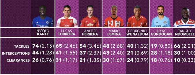 Mario Lemina ở đâu so với 6 tiền vệ phòng ngự nhóm Big Six Premier League? - Bóng Đá