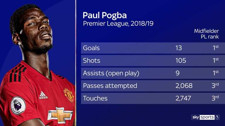 Paul Pogba's deeper role at Manchester United assessed - Bóng Đá