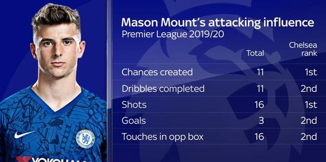 Vì sao Chelsea cần Mason Mount? - Bóng Đá