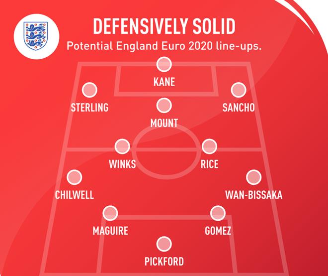 Five ways England could line up at Euro 2020 - Bóng Đá