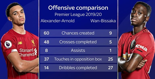 Trent Alexander-Arnold vs Aaron Wan-Bissaka: A clash of styles at the heart of an old rivalry - Bóng Đá