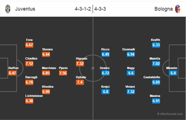 02h45 ngày 9/1, Juventus vs Bologna: Kỷ lục chờ nhà vua - Bóng Đá