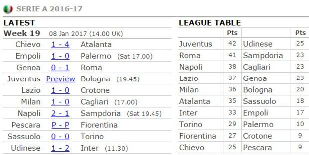 Top đầu Serie A 'trầy da tróc vẩy' ngày đầu năm - Bóng Đá