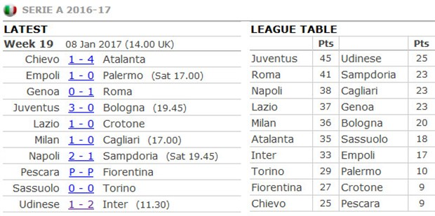 Higuain lập cú đúp, Juventus viết nên trang sử mới - Bóng Đá