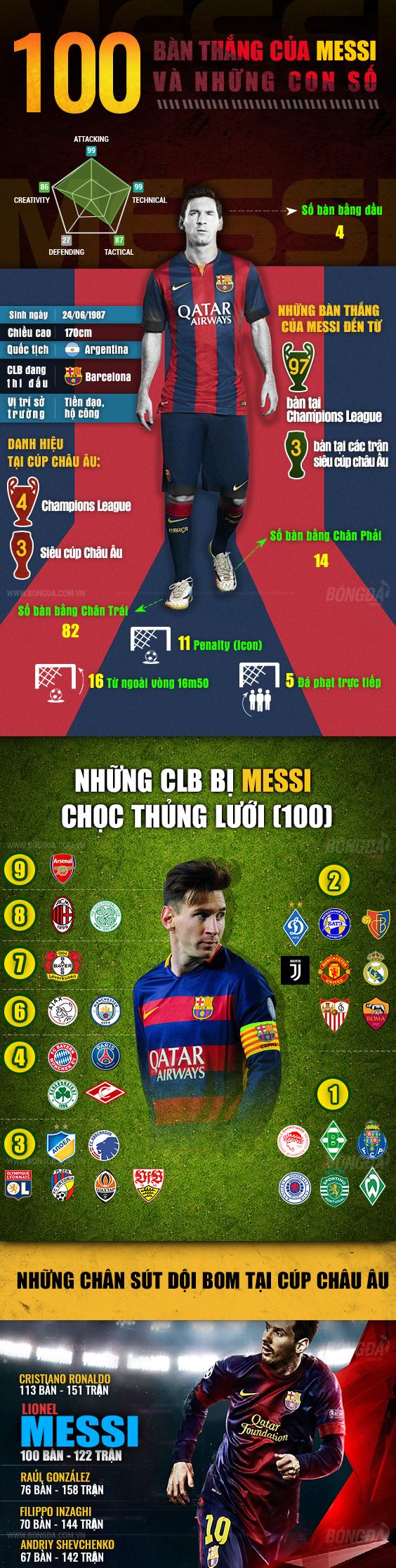 Tổng hợp 100 bàn thắng của Messi và những con số vĩ đại