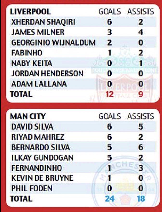 Thống kê: Liverpool 'thua thảm' Man City vì hàng tiền vệ - Bóng Đá