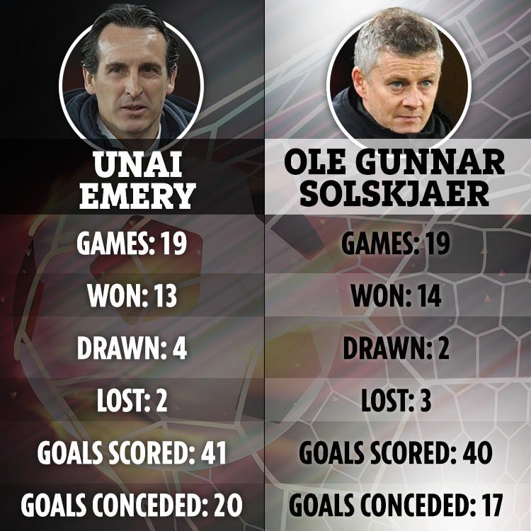 Solskjaer sa sút, sẽ trở thành Emery mới? - Bóng Đá
