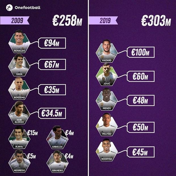 Với 300 triệu euro, 10 năm trước Real mua được những ai - Bóng Đá