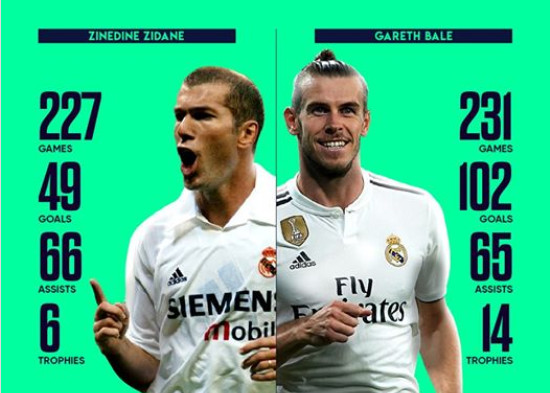 Thống kê: Thành tích Bale