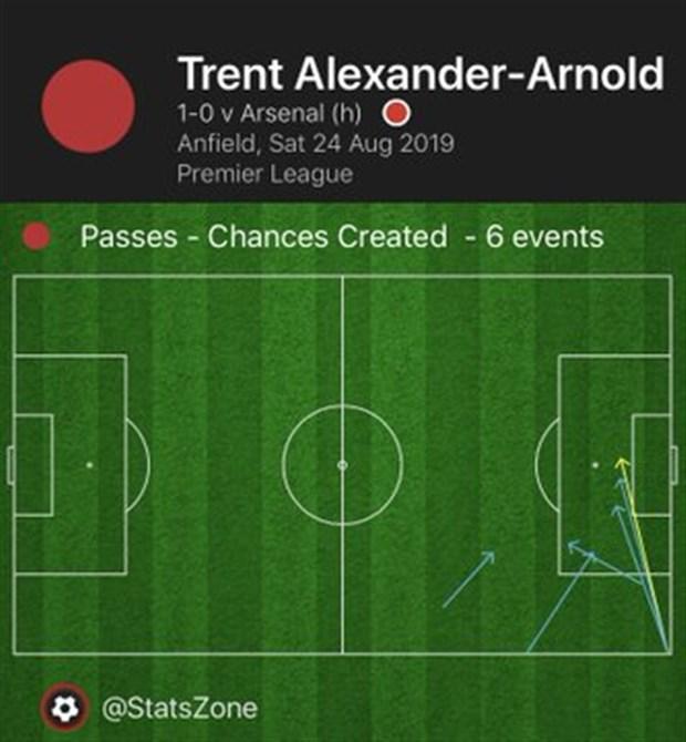 Thống kê Liverpool - Arsenal - Bóng Đá