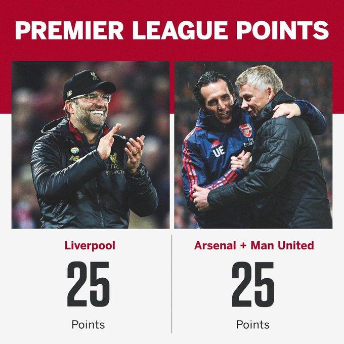 Man Utd và Arsenal cộng lại mới bằng Liverpool - Bóng Đá