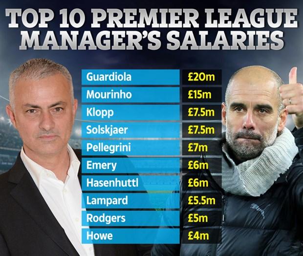 Nhìn lương Mourinho, CĐV Liverpool