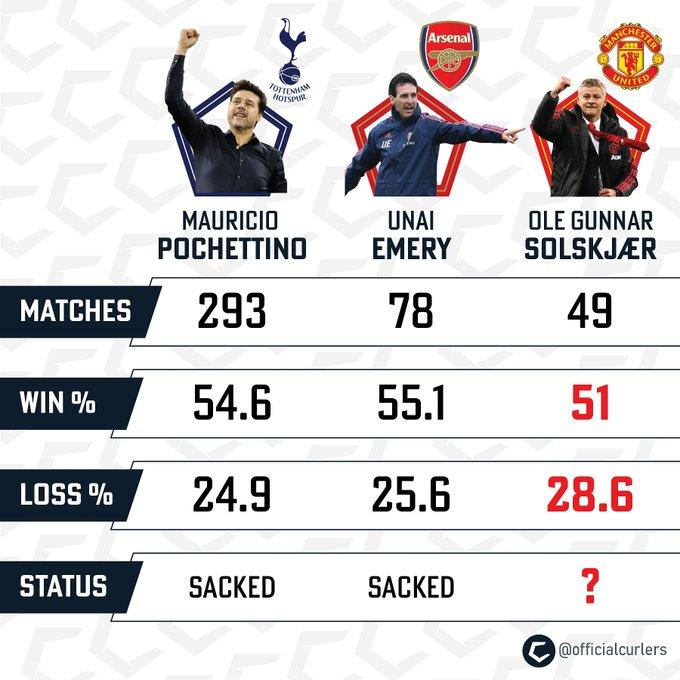 Thống kê: Solskjaer quá tệ so với Pochettino và Emery  - Bóng Đá