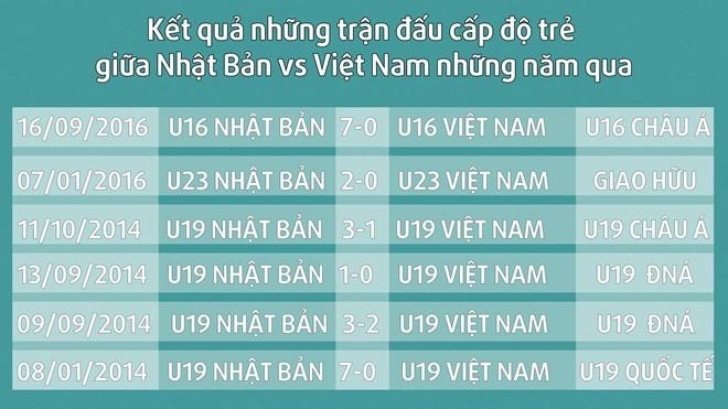 PV Nhật: 'Nếu thua sớm, U19 Việt Nam chỉ có 10% cơ hội đi tiếp'   Bóng Đá