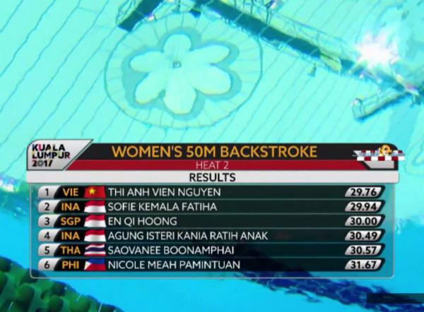 TRỰC TIẾP SEA Games 25/08: Ánh Viên đứng đầu vòng loại 50m bơi ngửa - Bóng Đá