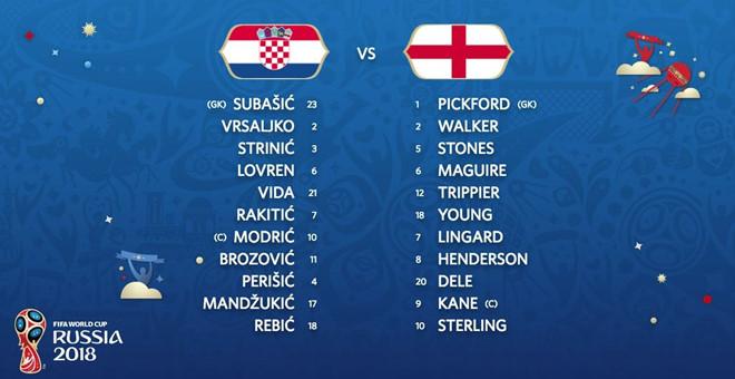 TRỰC TIẾP Croatia vs Anh: Đội hình dự kiến - Bóng Đá