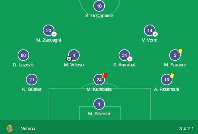Higuain bật khóc trong ngày Juventus chạm trán Hellas Verona - Bóng Đá