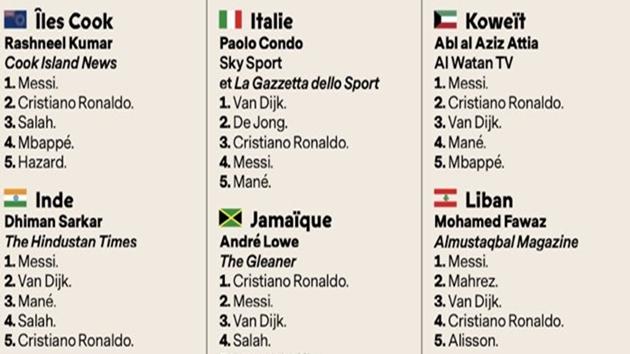 Nhà báo Italia không bỏ phiếu cho Ronaldo giành QBV 2019 - Bóng Đá