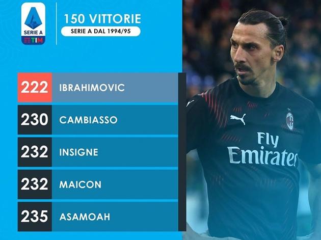 Zlatan Ibrahimovic có giành chiến thắng 150/222 trận ở Serie A - Bóng Đá