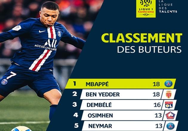 """Kylian Mbappe đã trở thành """"Vua phá lưới Ligue I""""."""