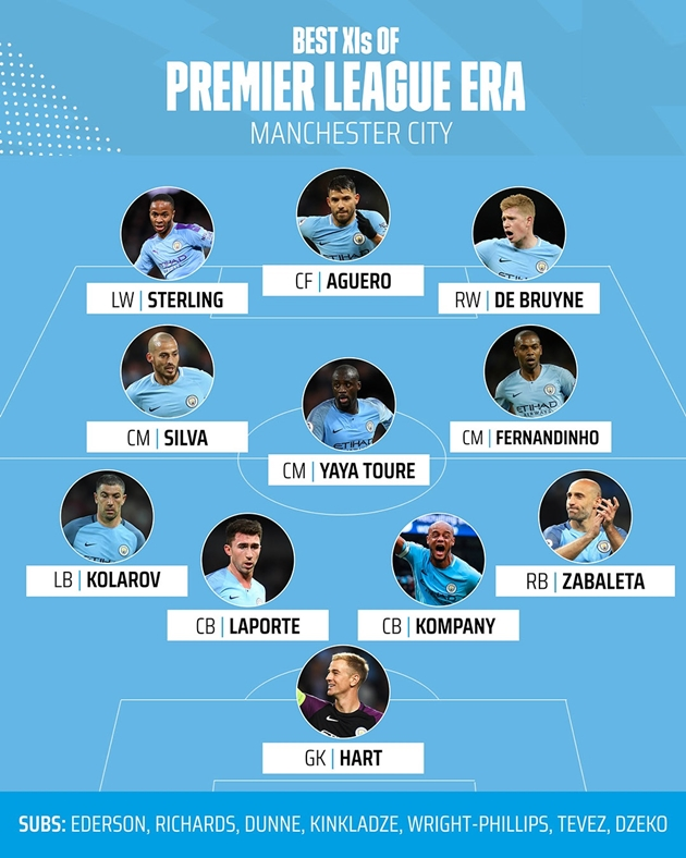 Đội hình Man City xuất sắc nhất kỷ nguyên Premier League: Không có Ederson - Bóng Đá