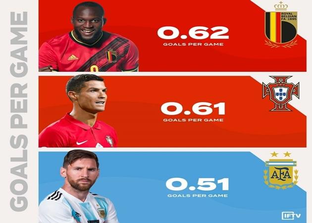 Romelu Lukaku has a HIGHER international goals per game ratio than the extraterrestrials - Bóng Đá
