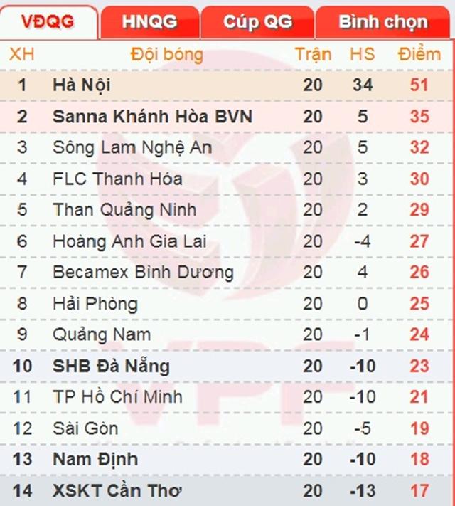 17h ngày 8/09, Quảng Nam FC vs TP.HCM: Cắt đuôi được không Miura? - Bóng Đá