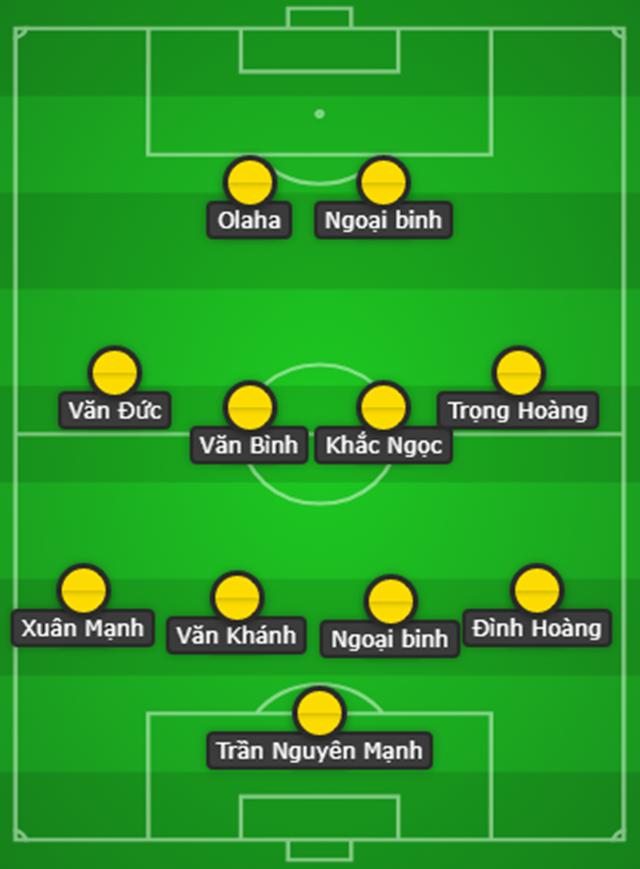 Trọng Hoàng trở lại, SLNA sẽ là thách thức không nhỏ với Hà Nội FC tại V-League 2019 - Bóng Đá