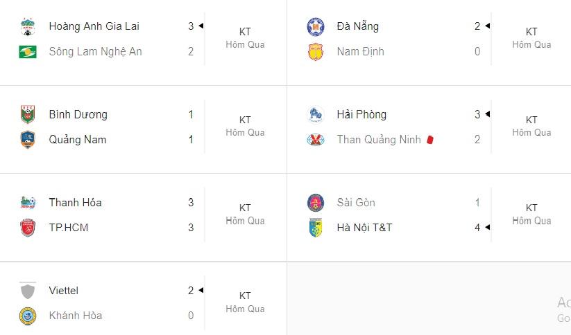 Tổng hợp vòng 17 V-League 2019: HAGL đã biết chiến thắng - Bóng Đá