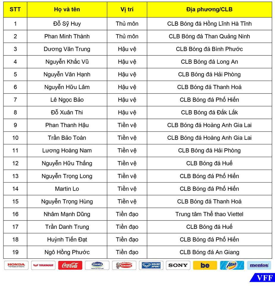 NÓNG: HLV Park Hang-seo gọi thêm 2 gương mặt mới lên U22 Việt Nam - Bóng Đá