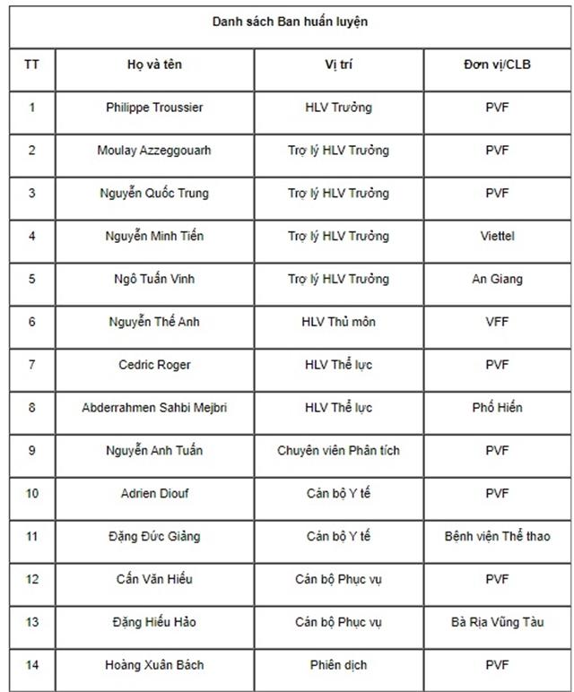 U19 Việt Nam hội quân, sắp gặp lại U19 Thái Lan - Bóng Đá