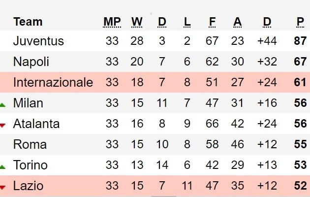 Cuộc đua top 4 ở Serie A căng thẳng sau trận thắng của Atalanta - Bóng Đá