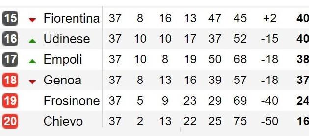 Serie A trước vòng 38: