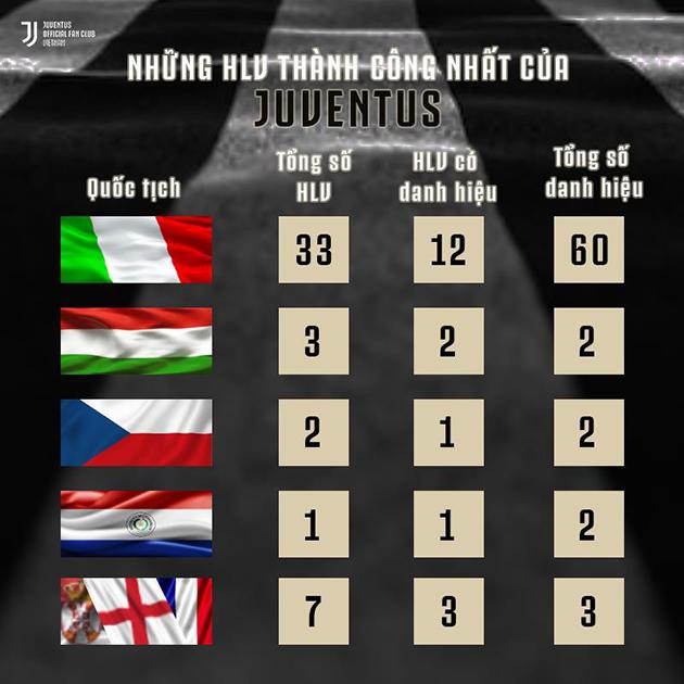 Đây! Lý do Juventus lựa chọn Maurizio Sarri - Bóng Đá