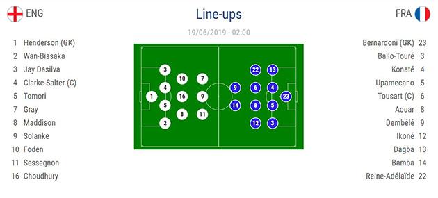 Ảnh U21 Anh thua Pháp - Bóng Đá