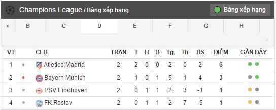 Bang Xep Hang: 01h45 Ngày 20/10, FC Rostov Vs Atletico Madrid: Tiếp đà