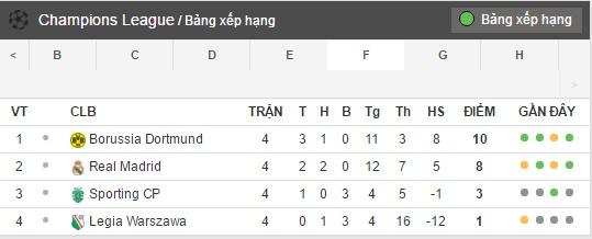 02h45 Ngày 23/11, Sporting CP Vs Real Madrid: Ngày Về Của