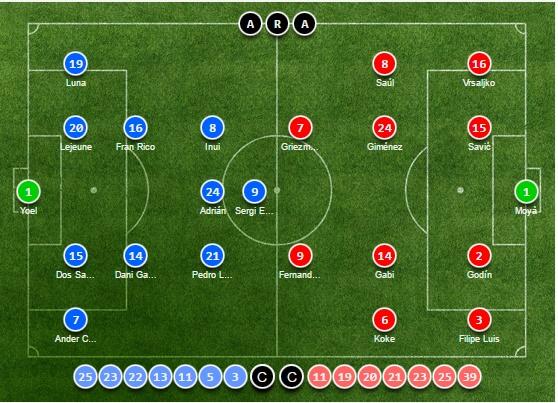 TRỰC TIẾP Eibar vs Atletico Madrid: El Nino đá chính (Đội hình chính thức)