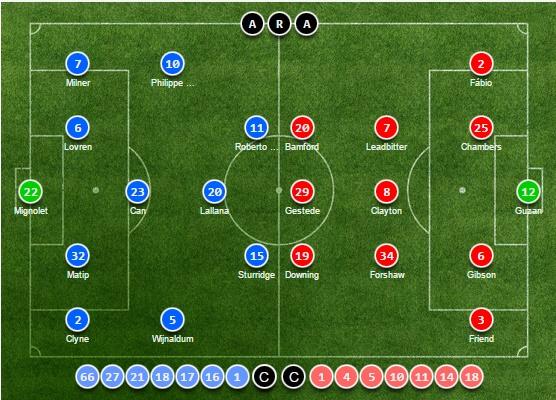 TRỰC TIẾP Liverpool vs Middlesbrough: Đội hình dự kiến - Bóng Đá