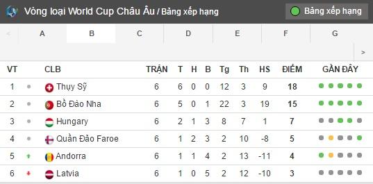 Bang Xep Hang: Người Hùng Champions League Rực Sáng, Bồ Đào Nha Thắng Dễ