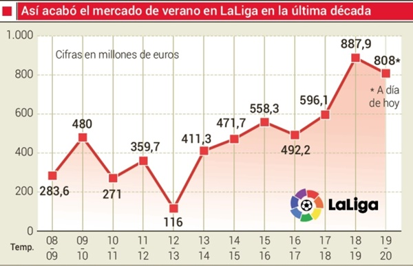 La Liga chi hơn 800 triệu euro trên TTCN - Bóng Đá