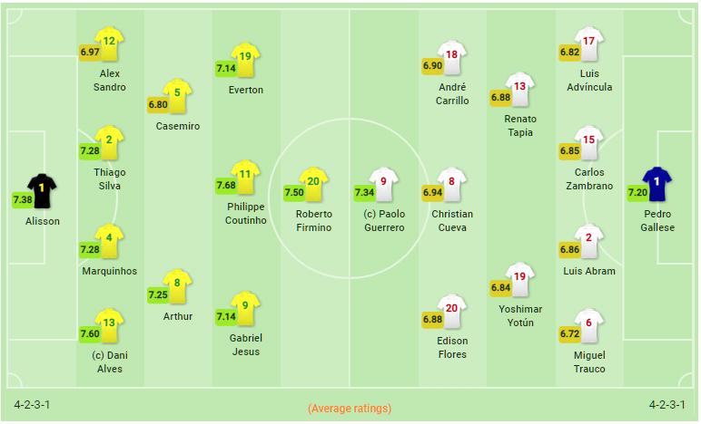 TRỰC TIẾP Brazil vs Peru: Đội hình dự kiến - Bóng Đá