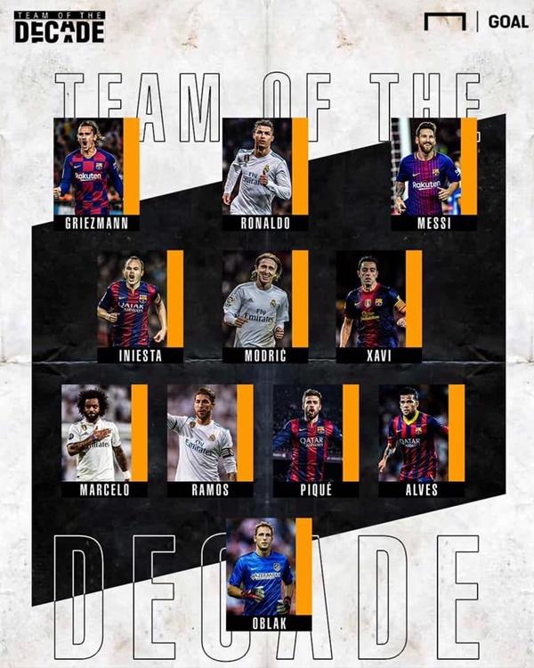 ĐHTB trong một thập kỷ của La Liga - Bóng Đá