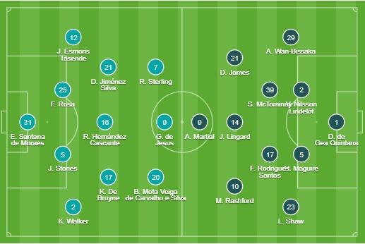 TRỰC TIẾP Man City vs Man Utd: Đội hình dự kiến - Bóng Đá