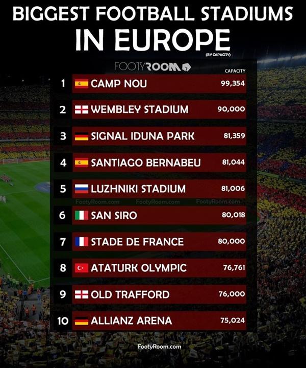 10 SVĐ lớn nhất châu Âu - Bóng Đá