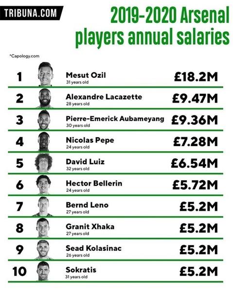 10 cầu thủ hưởng lương cao nhất Arsenal - Bóng Đá
